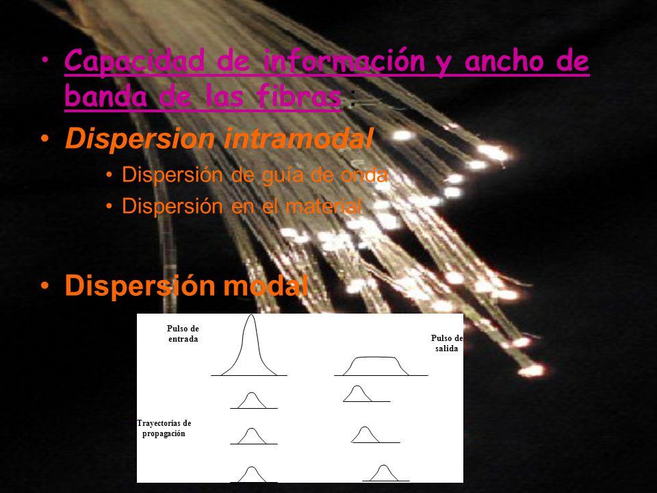 Capacidad de información y ancho de banda de las fibras : Dispersion intramodal Dispersión de guía de onda Dispersión en el material Dispersión modal
