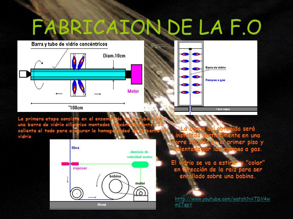 FABRICAION DE LA F.O http://www.youtube.com/watch?v=TDV4w m1TqpY La primera etapa consiste en el ensamblado de un tubo y de una barra de vidrio cilínd