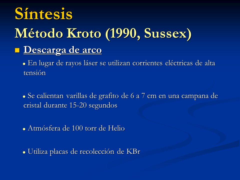 Síntesis Método Kroto (1990, Sussex) Descarga de arco Descarga de arco En lugar de rayos láser se utilizan corrientes eléctricas de alta tensión En lu