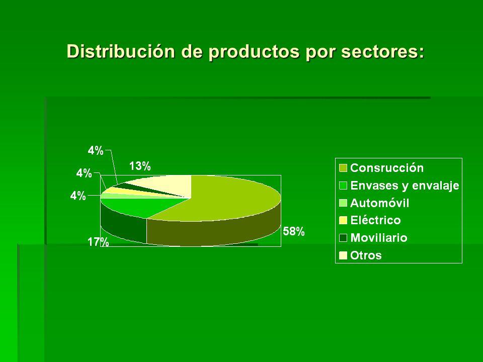 Distribución de productos por sectores: