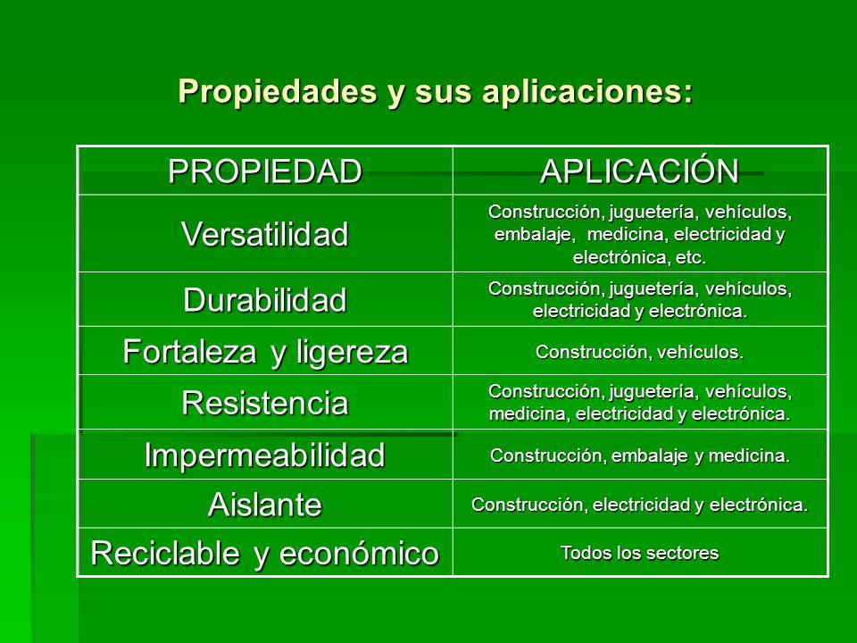 Propiedades y sus aplicaciones: PROPIEDADAPLICACIÓN Versatilidad Construcción, juguetería, vehículos, embalaje, medicina, electricidad y electrónica,