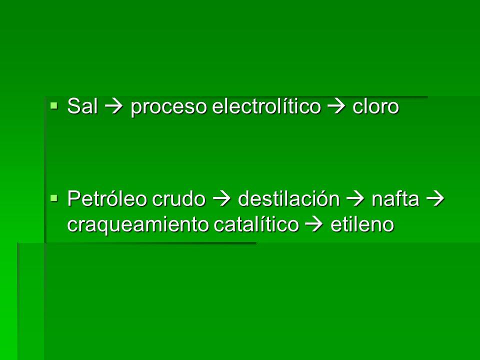 Cloro (g) + etileno (g) dicloro etano Cloro (g) + etileno (g) dicloro etano Dicloro etano monocloruro de vinilo (MCV) (monómero) Dicloro etano monocloruro de vinilo (MCV) (monómero)