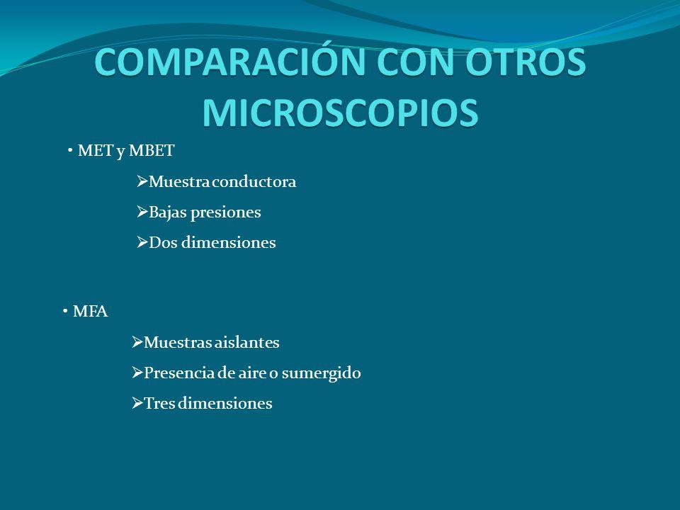 COMPARACIÓN CON OTROS MICROSCOPIOS MET y MBET Muestra conductora Bajas presiones Dos dimensiones MFA Muestras aislantes Presencia de aire o sumergido