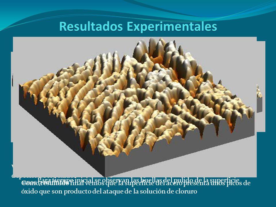 Resultados Experimentales Para tiempo inicial se observan las huellas del pulido de la superficie En esta foto vemos como la superficie empieza a modi