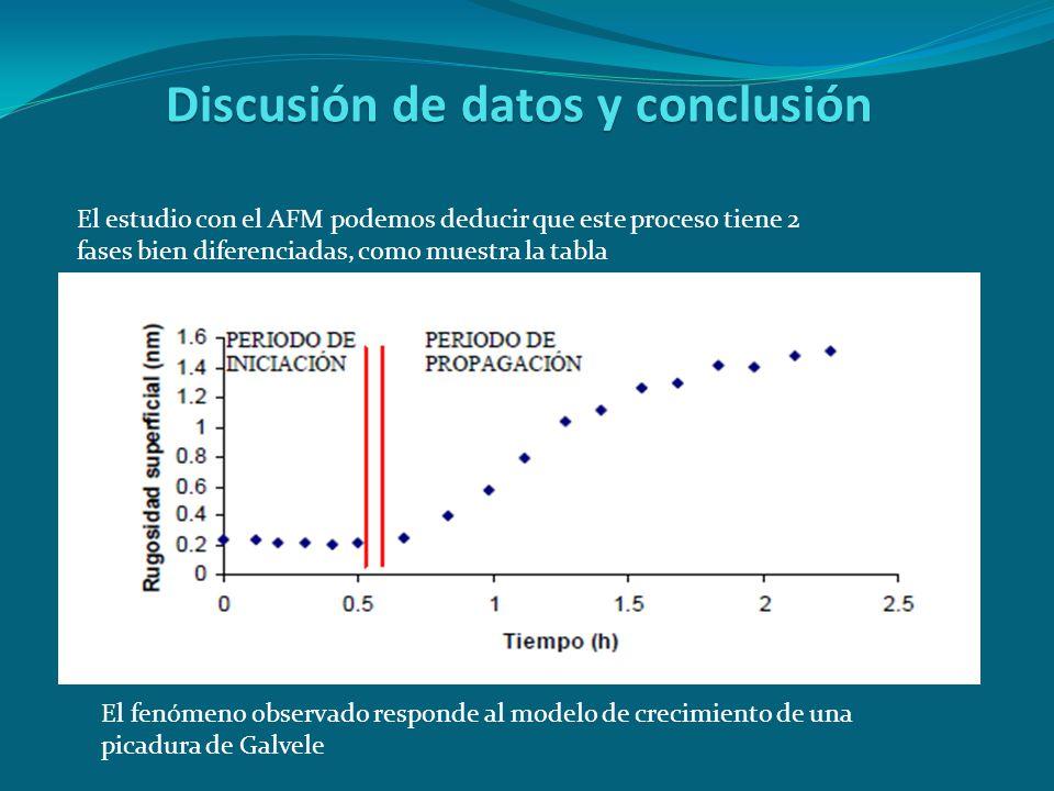 Discusión de datos y conclusión El estudio con el AFM podemos deducir que este proceso tiene 2 fases bien diferenciadas, como muestra la tabla El fenó