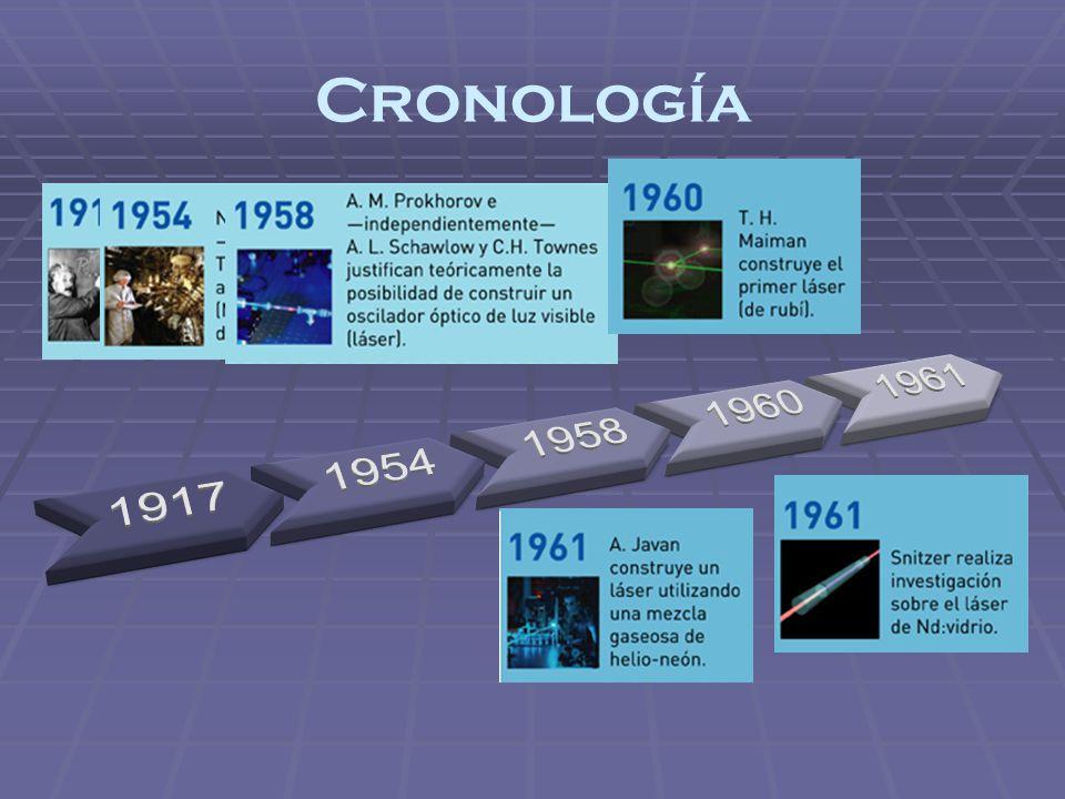 Cronología