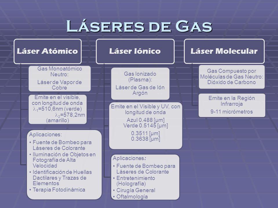 Láseres de Gas Láser Atómico Gas Monoatómico Neutro: Láser de Vapor de Cobre Emite en el visible, con longitud de onda 1=510,6nm (verde) 2=578,2nm (am