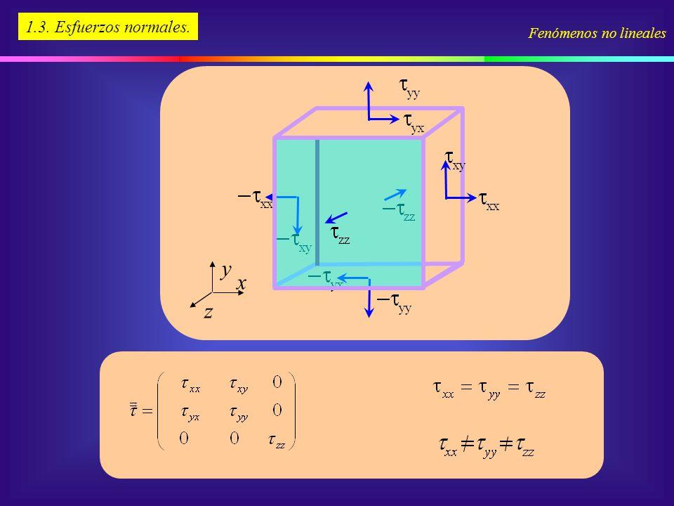 1.3. Esfuerzos normales. y x z Fenómenos no lineales