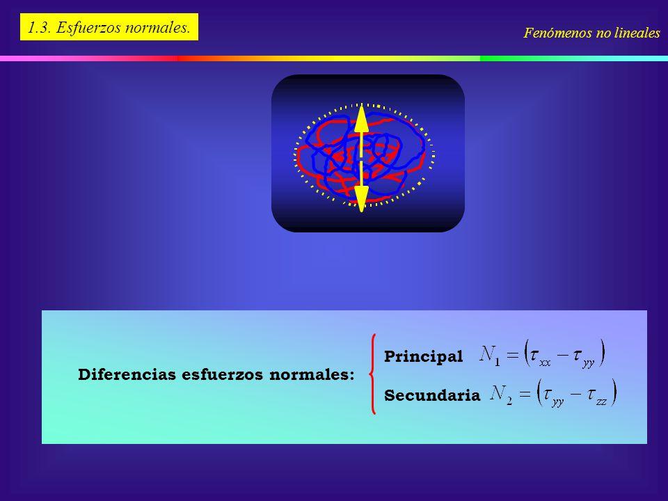 Diferencias esfuerzos normales: Principal Secundaria 1.3. Esfuerzos normales. Fenómenos no lineales