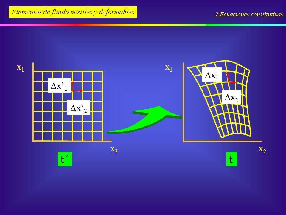 2.Ecuaciones constitutivas x1x1 x2x2 t´ x1x1 x2x2 t Elementos de fluido móviles y deformables x 1 x 2 x 1 x 2
