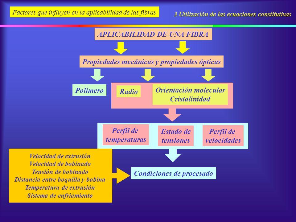 3.Utilización de las ecuaciones constitutivas Factores que influyen en la aplicabilidad de las fibras Propiedades mecánicas y propiedades ópticas Esta