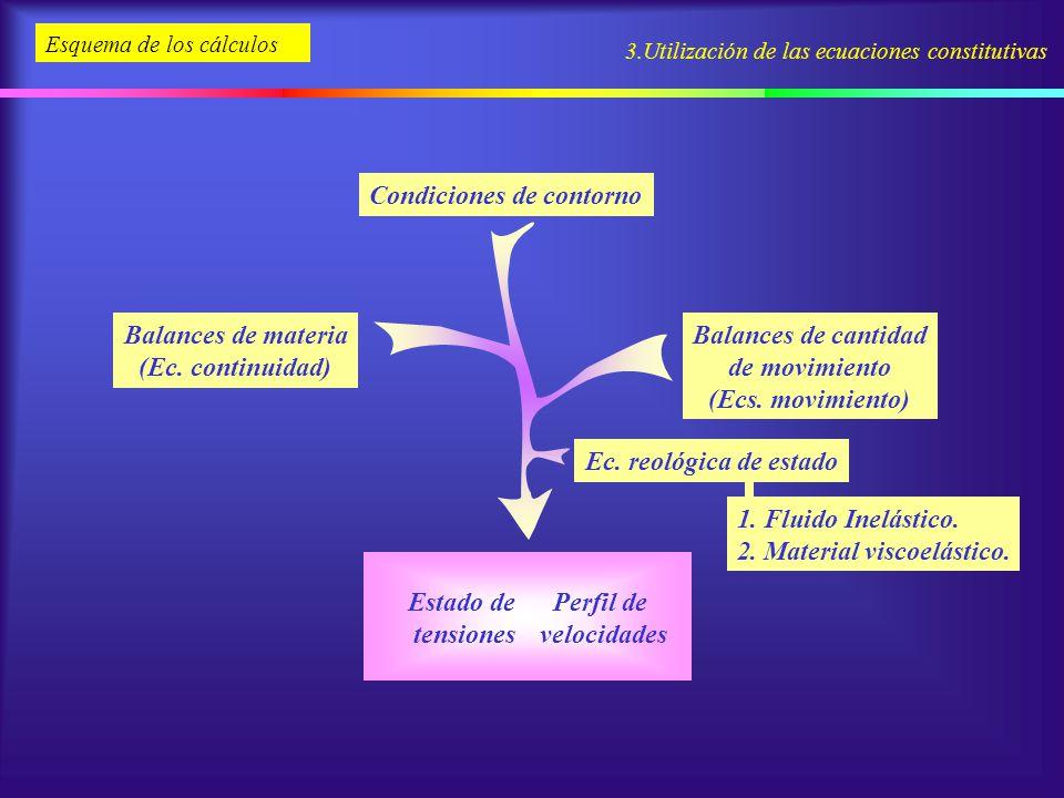 3.Utilización de las ecuaciones constitutivas Esquema de los cálculos Estado de tensiones Perfil de velocidades Balances de cantidad de movimiento (Ec