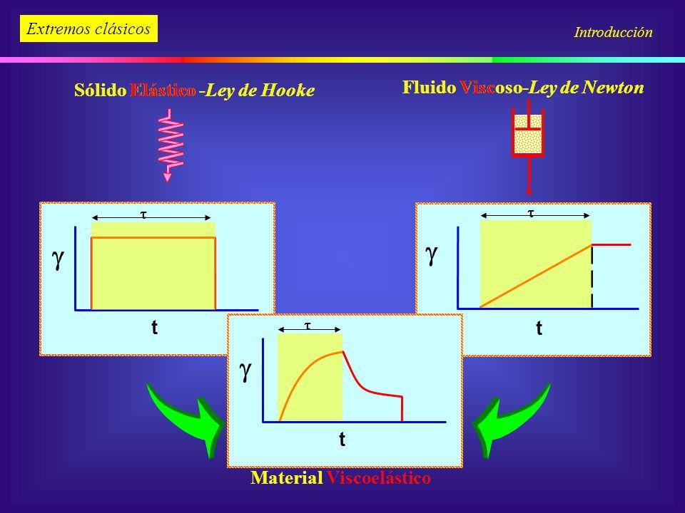 Extremos clásicos Sólido Elástico -Ley de Hooke Fluido Viscoso-Ley de Newton t t Introducción t Material Viscoelástico Fluido Viscoso-Ley de Newton Só