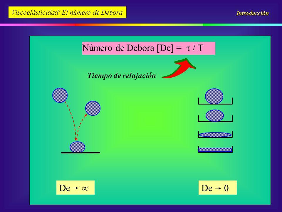 Número de Debora [De] = / Tiempo de relajación Viscoelásticidad: El número de Debora De De 0 Introducción