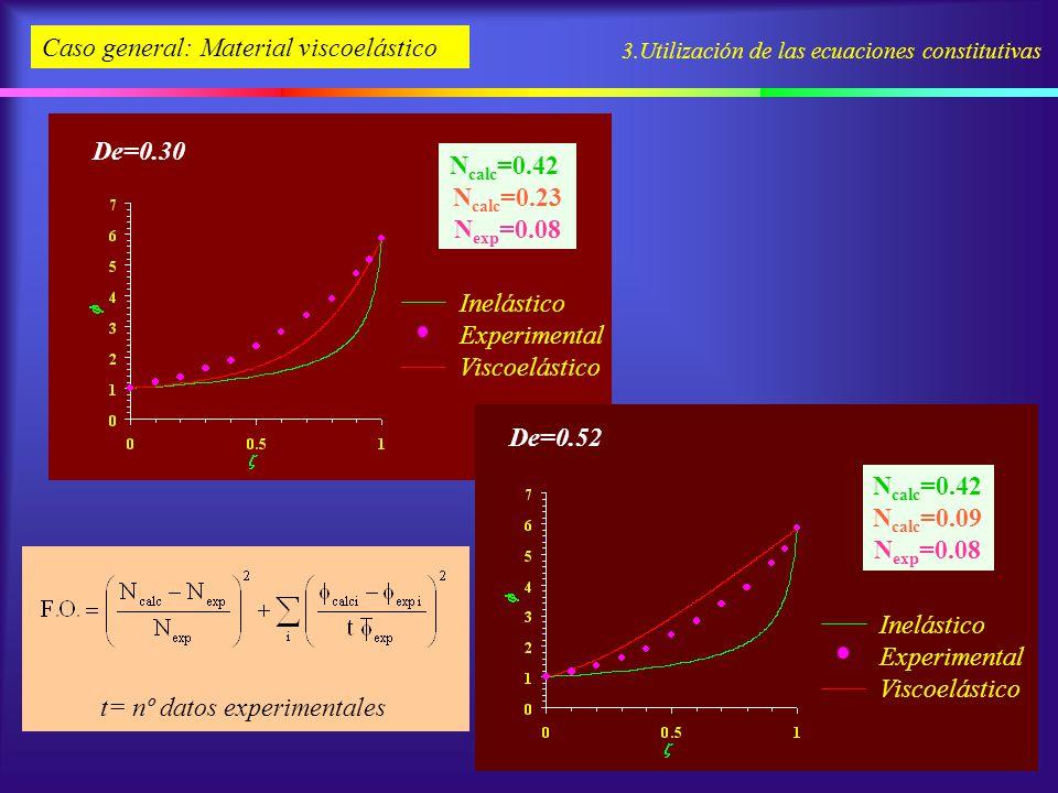 3.Utilización de las ecuaciones constitutivas Caso general: Material viscoelástico N calc =0.42 N calc =0.23 N exp =0.08 De=0.30 Inelástico Experiment