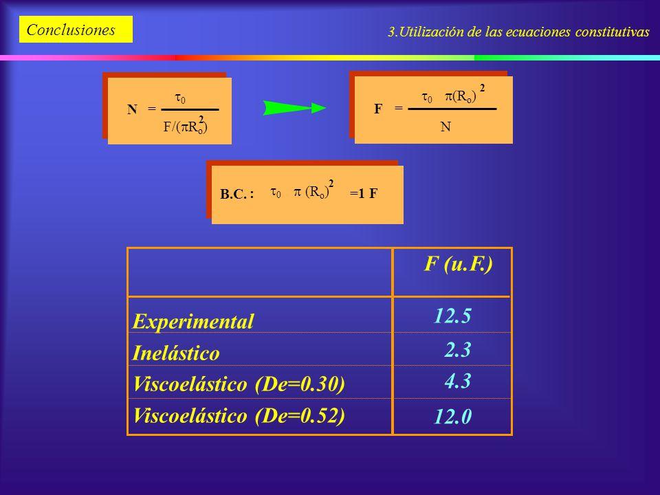 3.Utilización de las ecuaciones constitutivas Conclusiones N F/( R o ) 2 0 = F N 0 = (R o ) 2 B.C. : =1 F 0 (R o ) 2 2.3 4.3 12.0 F (u.F.) Experimenta