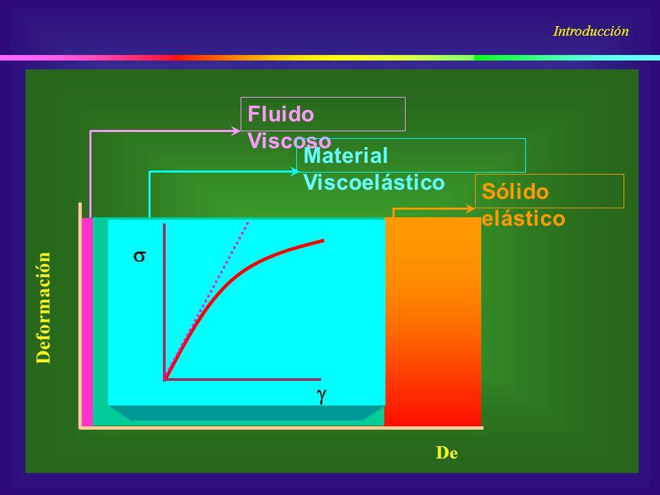 Fluido Viscoso Sólido elástico Material Viscoelástico De Deformación Viscoelástico no lineal Viscoelástico lineal Introducción