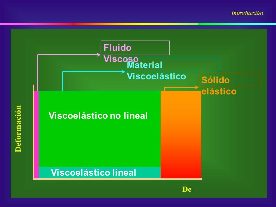 AR 1000 Viscoelasticidad lineal: Régimen de aplicación Introducción