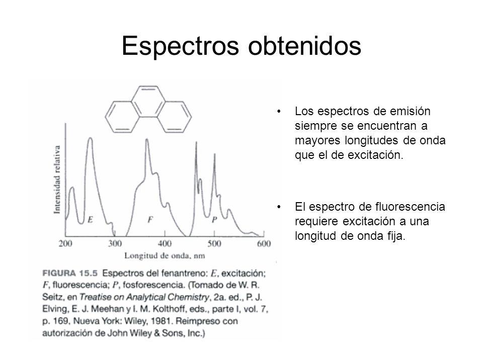 Espectros obtenidos Los espectros de emisión siempre se encuentran a mayores longitudes de onda que el de excitación.