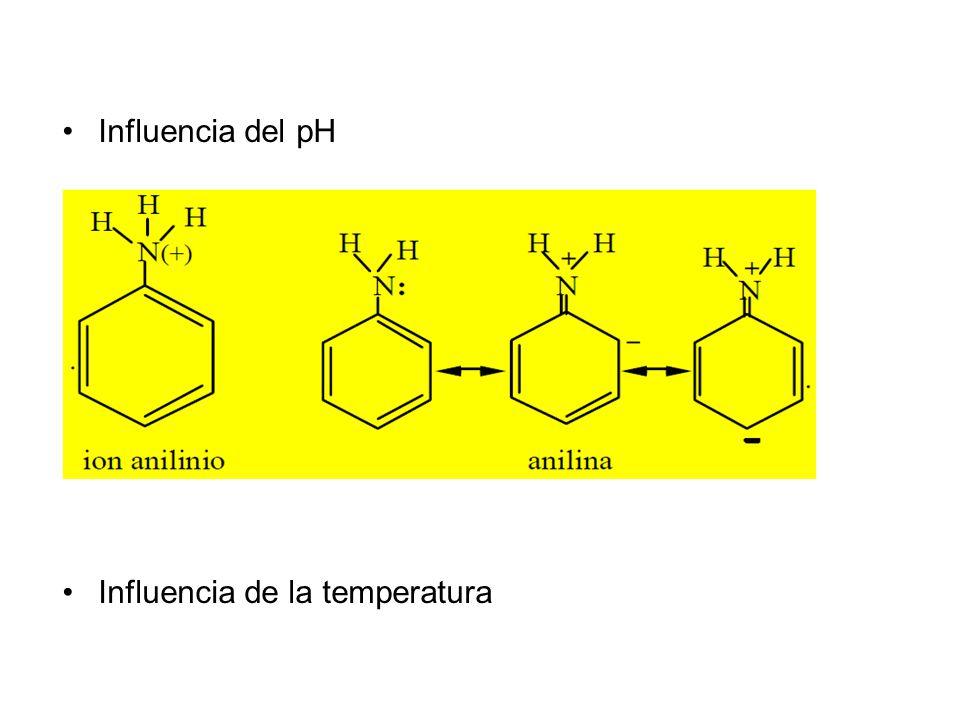 Influencia del pH Influencia de la temperatura