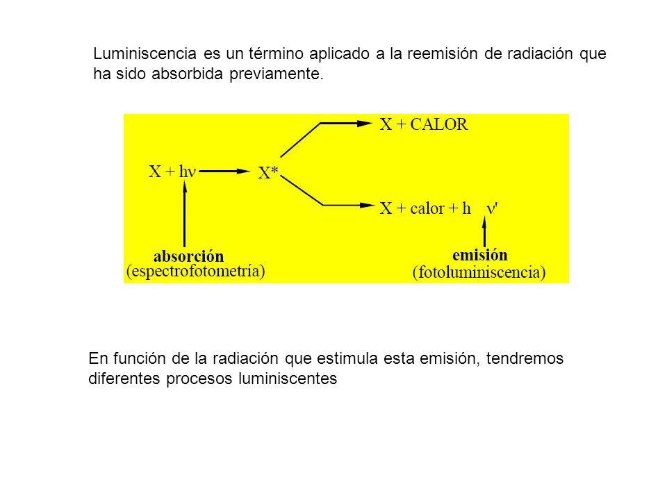Luminiscencia es un término aplicado a la reemisión de radiación que ha sido absorbida previamente.