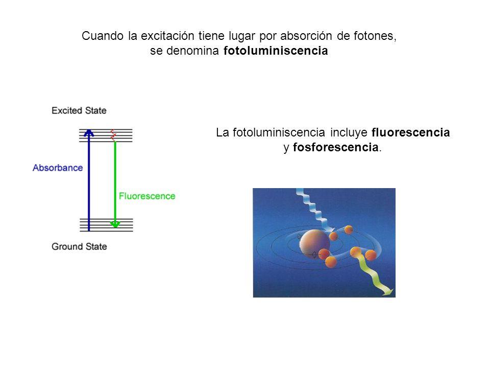 Cuando la excitación tiene lugar por absorción de fotones, se denomina fotoluminiscencia La fotoluminiscencia incluye fluorescencia y fosforescencia.