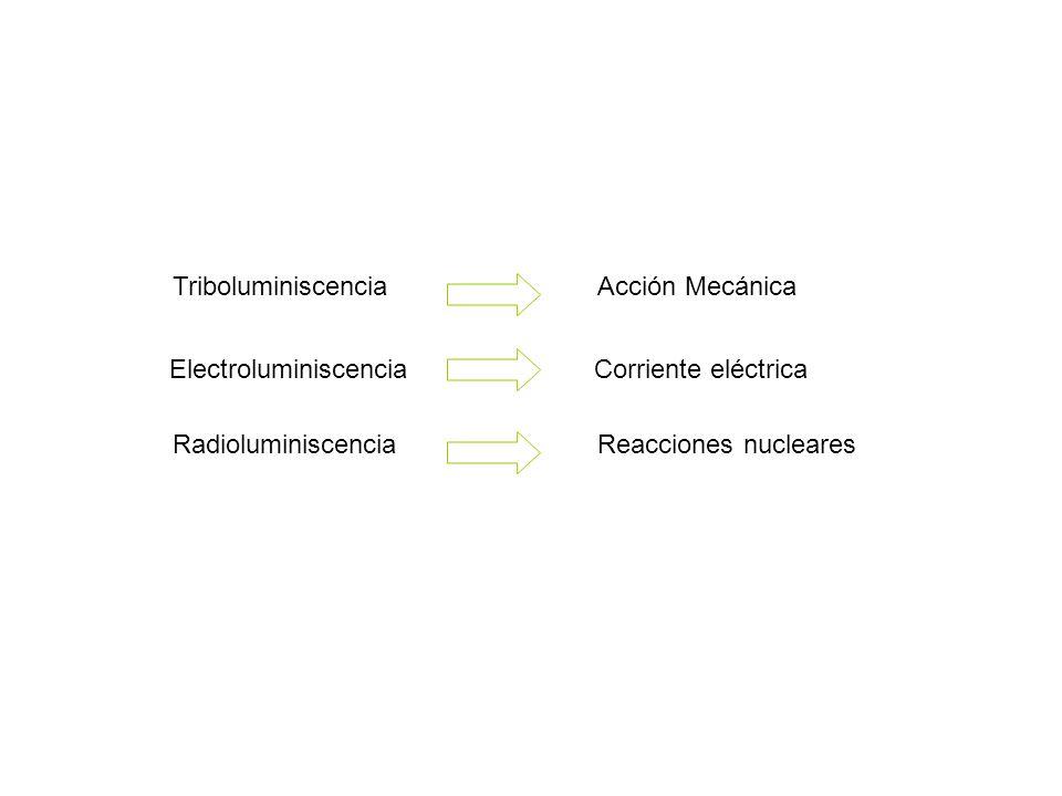 S 0 estado electrónico fundamental S 1 y S 2 λ 1, λ 2 y λ 3 longitudes de onda estados electrónico excitados