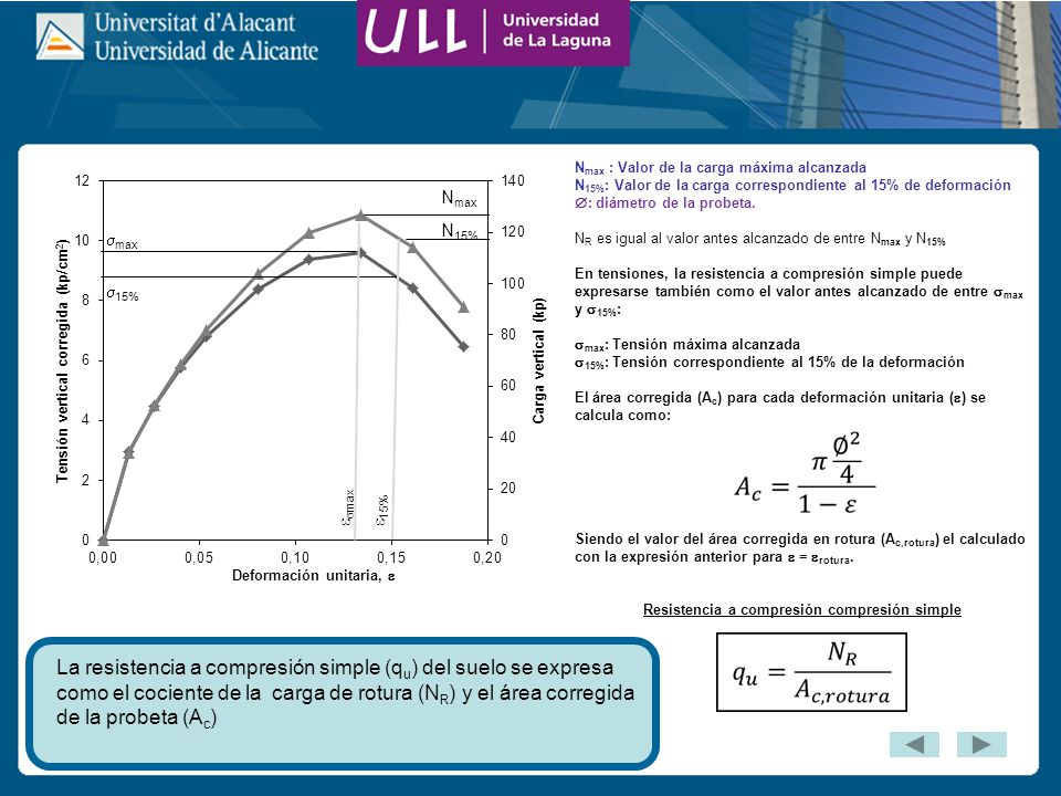 La resistencia a compresión simple (q u ) del suelo se expresa como el cociente de la carga de rotura (N R ) y el área corregida de la probeta (A c ) N max : Valor de la carga máxima alcanzada N 15% : Valor de la carga correspondiente al 15% de deformación : diámetro de la probeta.