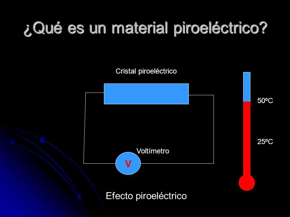 ¿Qué es un material piroeléctrico.