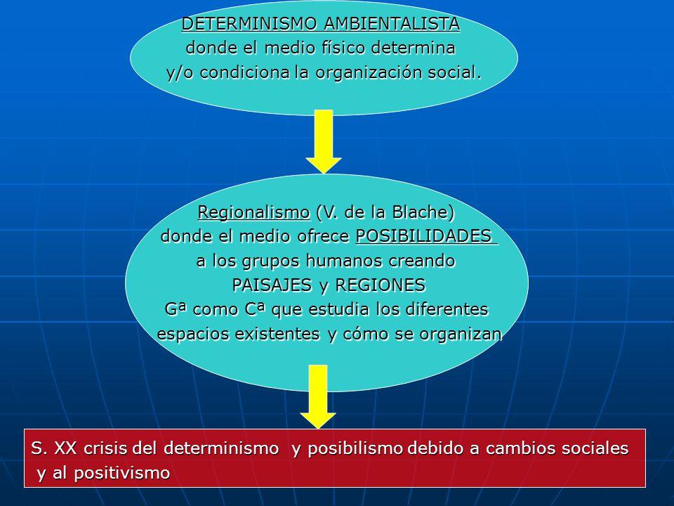 DETERMINISMO AMBIENTALISTA donde el medio físico determina y/o condiciona la organización social. Regionalismo (V. de la Blache) donde el medio ofrece