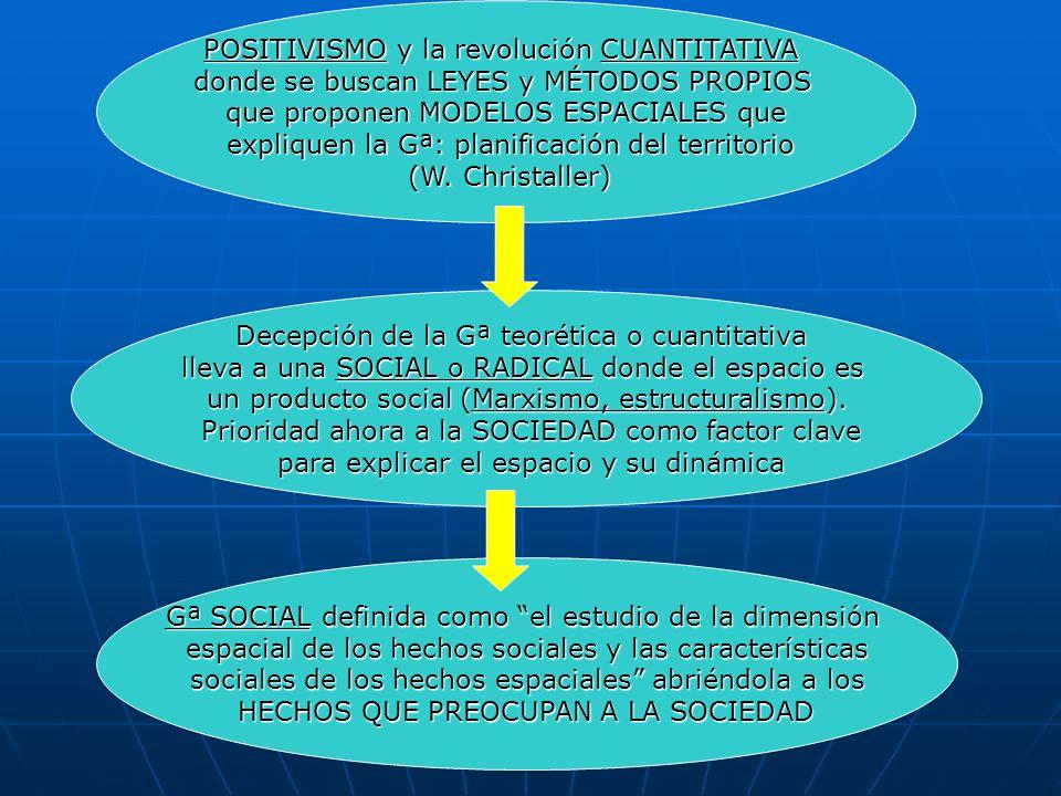 POSITIVISMO y la revolución CUANTITATIVA donde se buscan LEYES y MÉTODOS PROPIOS que proponen MODELOS ESPACIALES que expliquen la Gª: planificación de