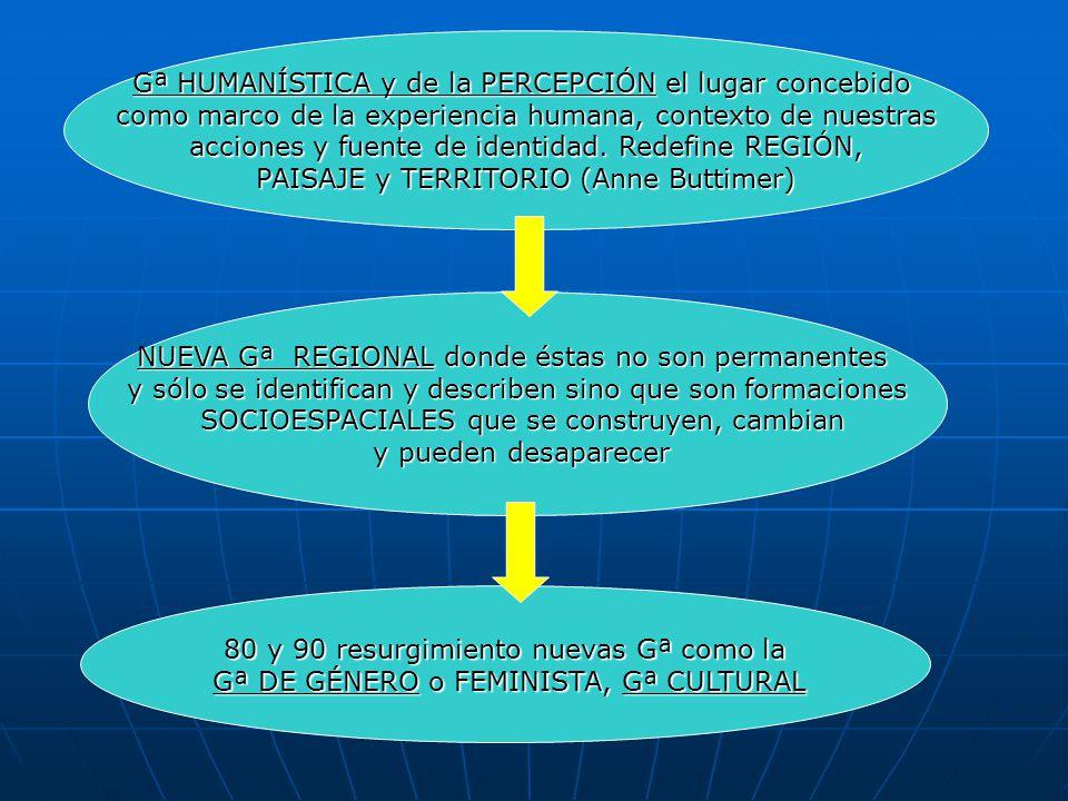 Gª HUMANÍSTICA y de la PERCEPCIÓN el lugar concebido como marco de la experiencia humana, contexto de nuestras acciones y fuente de identidad. Redefin