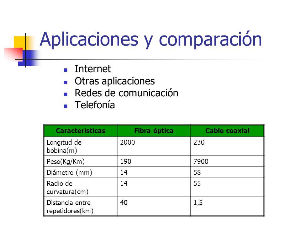 Aplicaciones y comparación Internet Otras aplicaciones Redes de comunicación Telefonía CaracterísticasFibra ópticaCable coaxial Longitud de bobina(m)