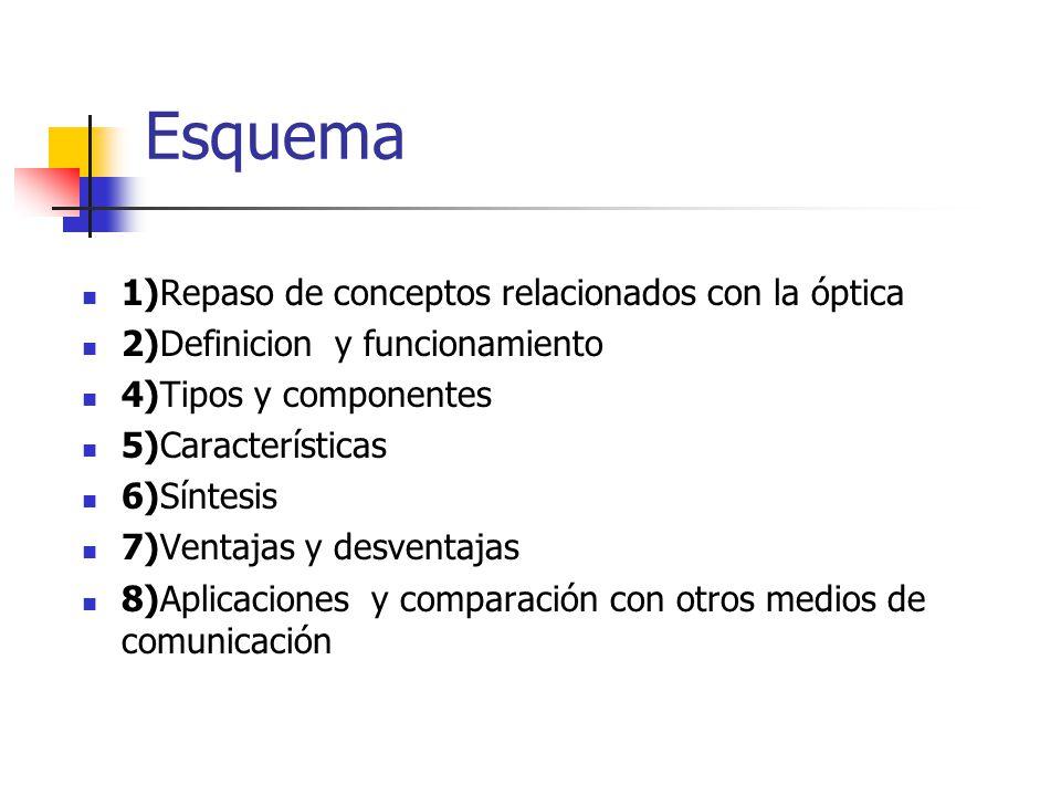 Esquema 1)Repaso de conceptos relacionados con la óptica 2)Definicion y funcionamiento 4)Tipos y componentes 5)Características 6)Síntesis 7)Ventajas y