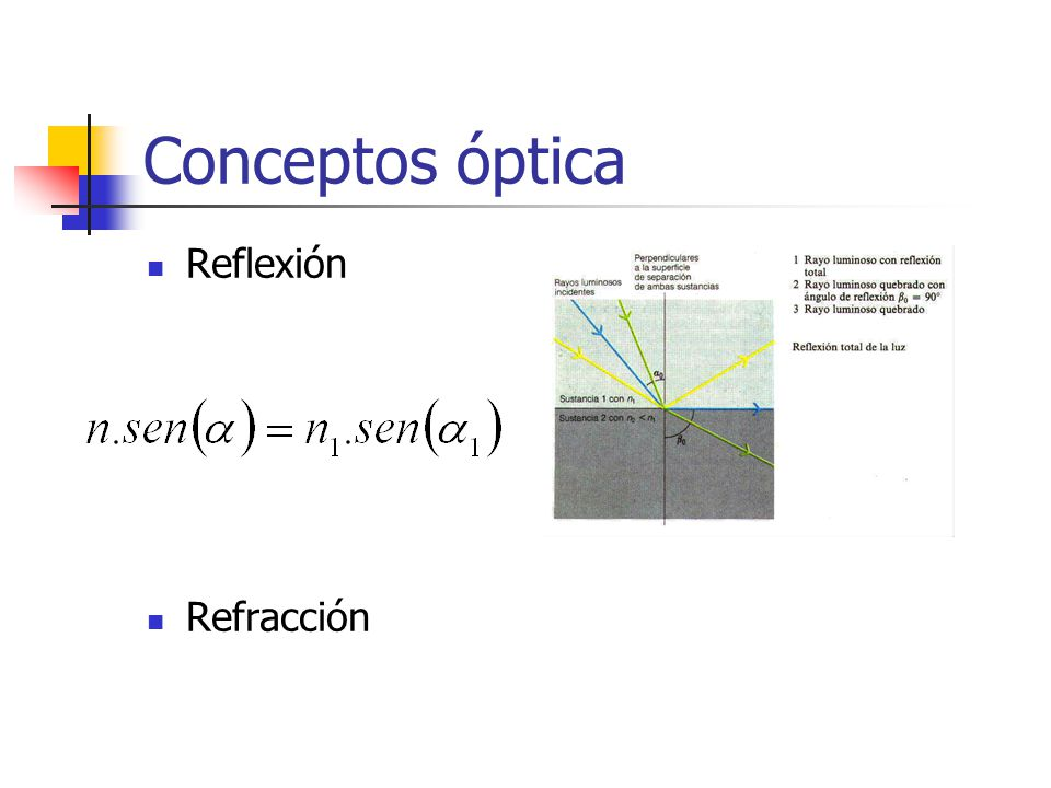 Conceptos óptica Reflexión Refracción