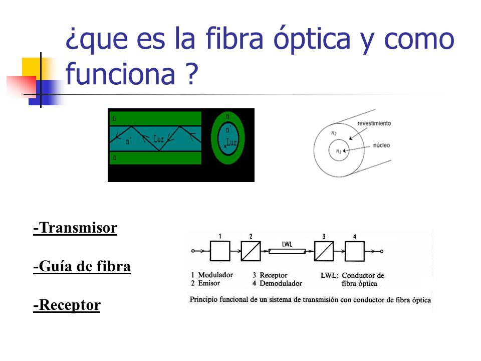¿que es la fibra óptica y como funciona ? -Transmisor -Guía de fibra -Receptor