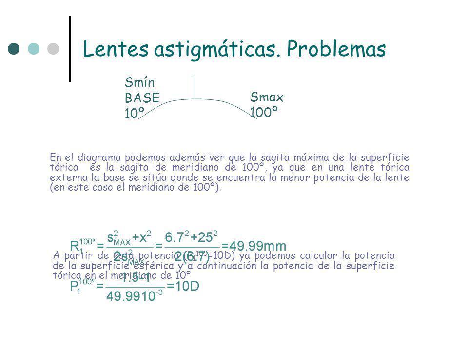 Lentes astigmáticas. Problemas 7.96D 10º 10.00D 100º -2.31D