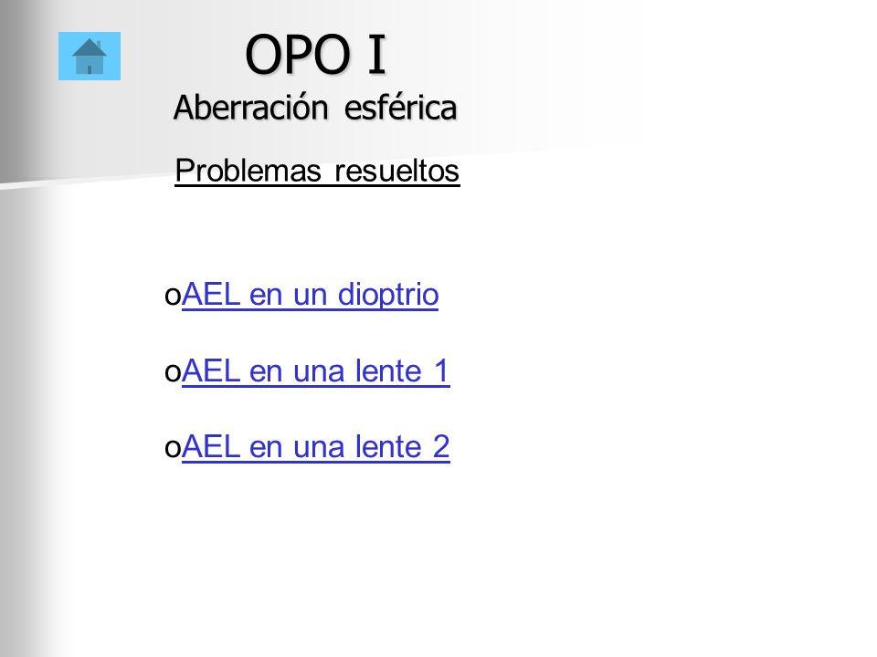 oAEL en un dioptrioAEL en un dioptrio oAEL en una lente 1AEL en una lente 1 oAEL en una lente 2AEL en una lente 2 OPO I Aberración esférica Problemas