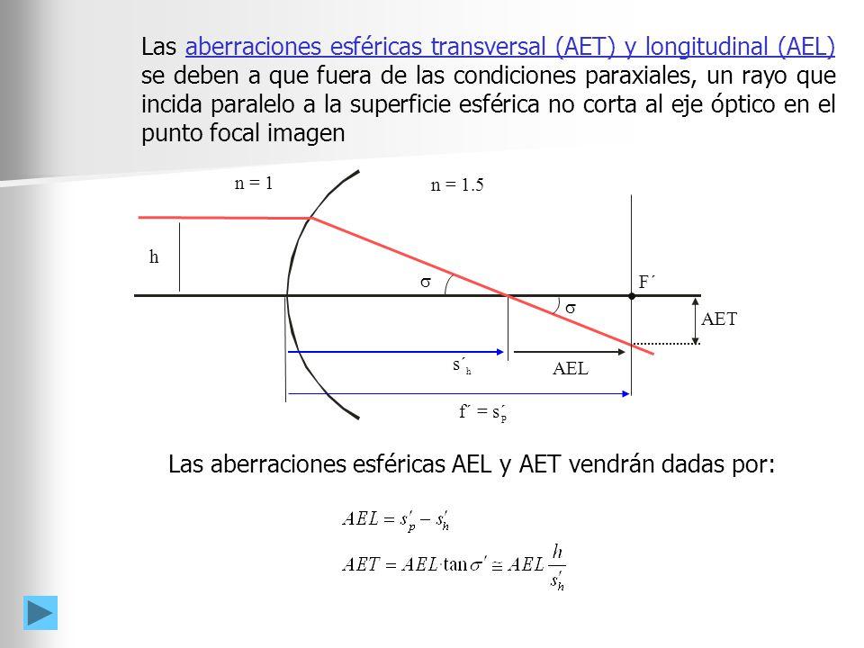 F´ AET AEL h s´ h f´ = s´ P n = 1.5 n = 1 Las aberraciones esféricas transversal (AET) y longitudinal (AEL) se deben a que fuera de las condiciones pa