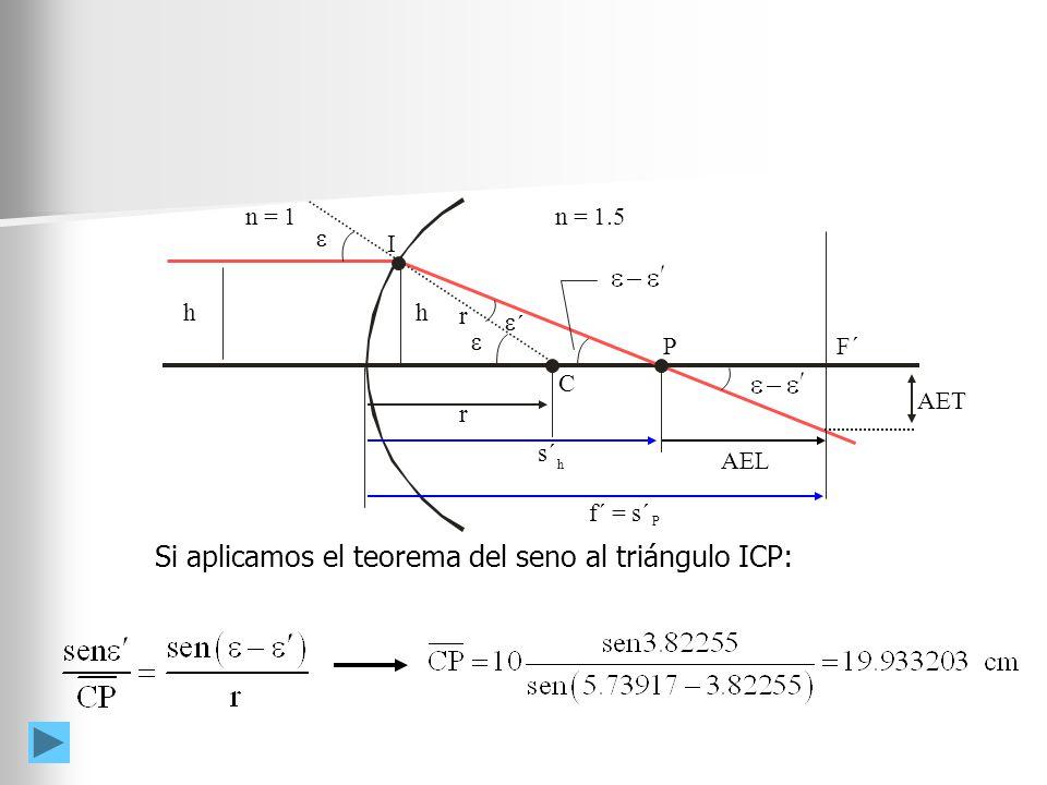 F´ AET AEL h s´ h f´ = s´ P n = 1.5 n = 1 P I C ´ r h r Si aplicamos el teorema del seno al triángulo ICP: