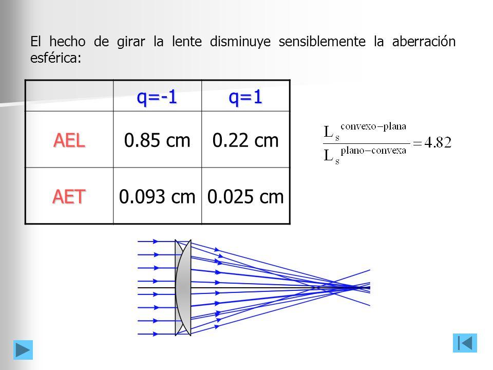 q=-1q=1 AEL 0.85 cm0.22 cm AET 0.093 cm0.025 cm El hecho de girar la lente disminuye sensiblemente la aberración esférica: