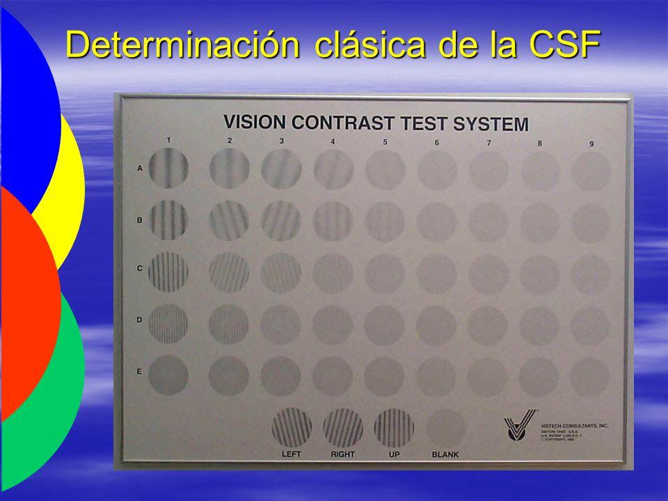 Determinación clásica de la CSF