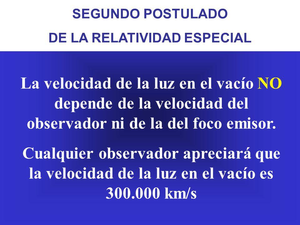 CONCLUSIÓN: La velocidad de la luz NO depende del movimiento del observador.