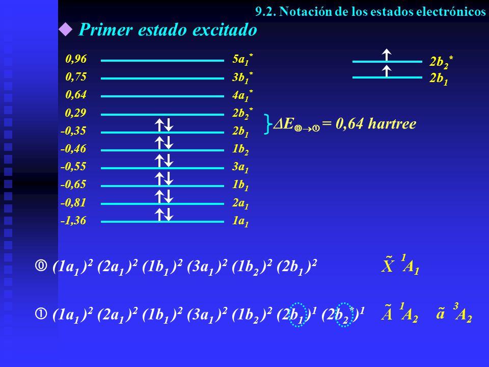 Primer estado excitado (1a 1 ) 2 (2a 1 ) 2 (1b 1 ) 2 (3a 1 ) 2 (1b 2 ) 2 (2b 1 ) 2 (1a 1 ) 2 (2a 1 ) 2 (1b 1 ) 2 (3a 1 ) 2 (1b 2 ) 2 (2b 1 ) 1 (2b 2 *