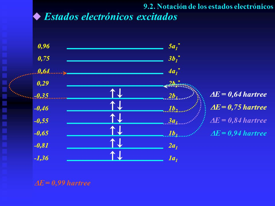 Estados electrónicos excitados 9.2. Notación de los estados electrónicos -1,36 0,29 -0,35 -0,46 -0,55 -0,65 -0,81 0,64 0,96 0,75 1a 1 2b 2 * 2b 1 1b 2