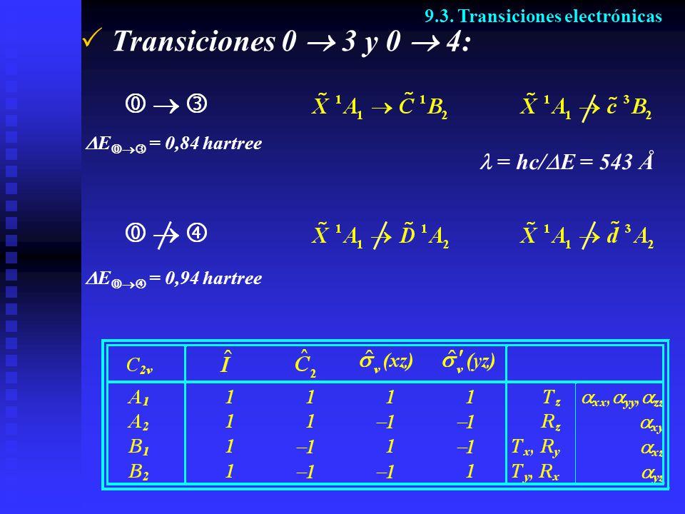 Transiciones 0 3 y 0 4: 9.3. Transiciones electrónicas E = 0,84 hartree = hc/ E = 543 Å E = 0,94 hartree