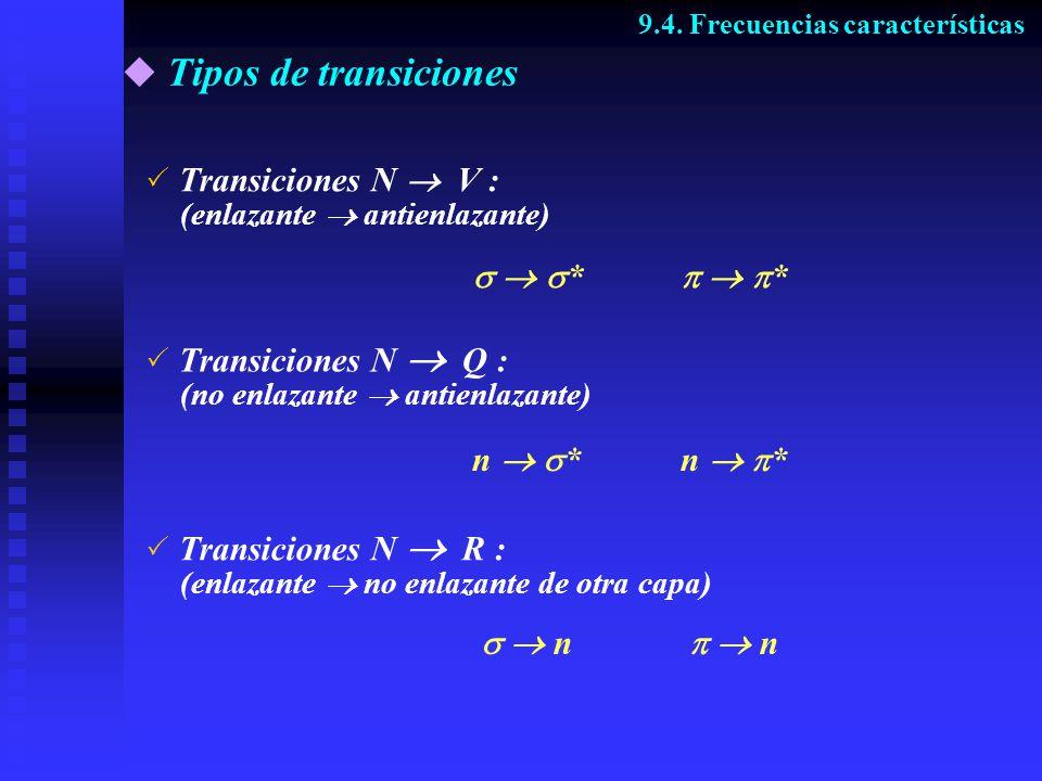 Tipos de transiciones 9.4. Frecuencias características Transiciones N V : (enlazante antienlazante) * * Transiciones N Q : (no enlazante antienlazante