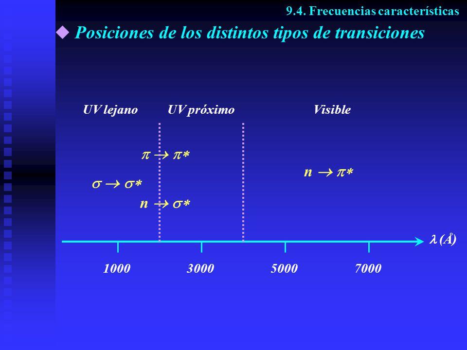 Posiciones de los distintos tipos de transiciones 9.4. Frecuencias características (Å) 1000300050007000 UV lejanoUV próximoVisible n n