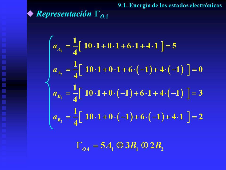 Representación OA 9.1. Energía de los estados electrónicos
