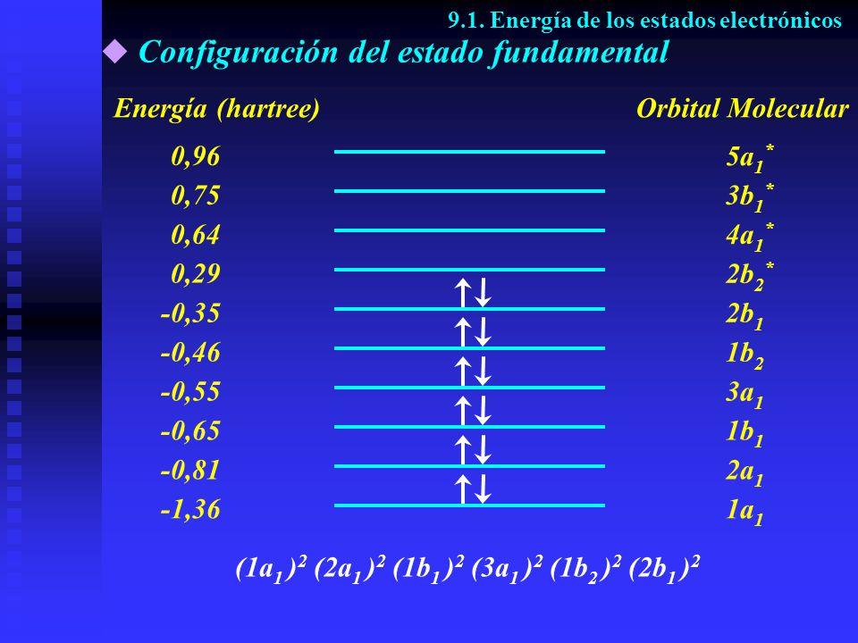 Configuración del estado fundamental 9.1. Energía de los estados electrónicos Energía (hartree) -1,36 0,29 -0,35 -0,46 -0,55 -0,65 -0,81 0,64 0,96 0,7